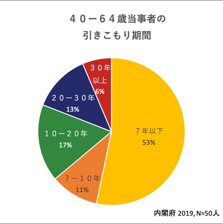 H31内閣府引きこもり実態調査|引きこもり期間(対象:40~64歳)
