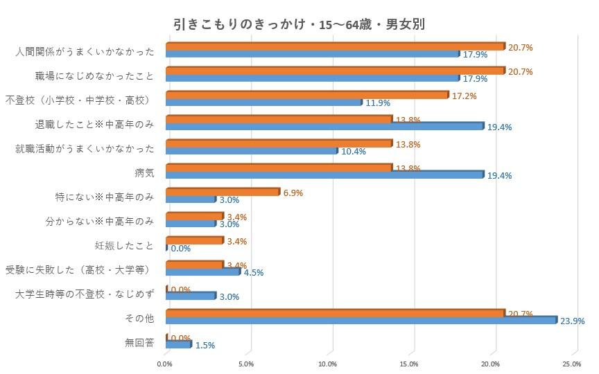 内閣府引きこもり実態調査 きっかけ男女別(対象:15~39歳+40~64歳)
