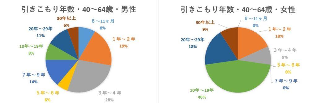 H31内閣府引きこもり実態調査 引きこもり年数男女別(対象:40~64歳)