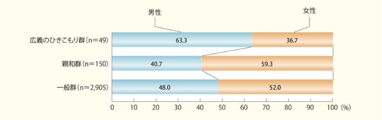 長期化する引きこもりの実態|男女比(対象:15~39歳)