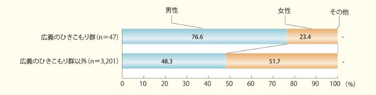 長期化する引きこもりの実態|男女比(対象:40~64歳)